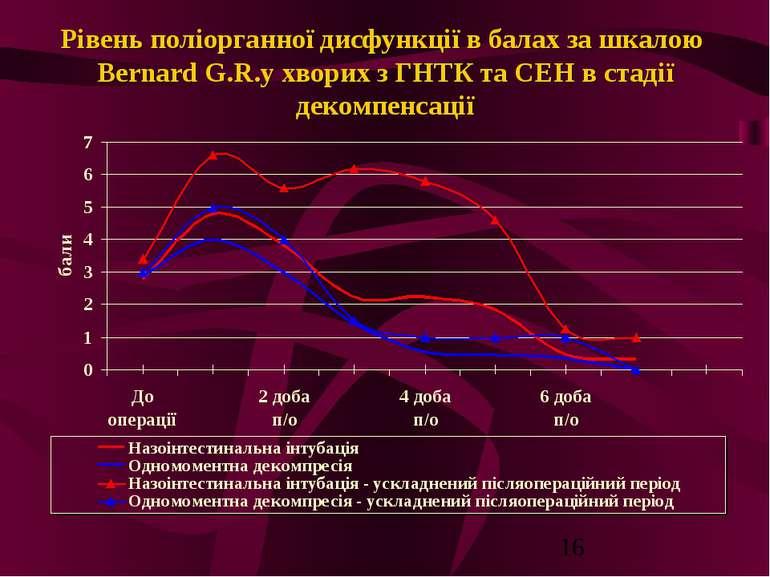 Рівень поліорганної дисфункції в балах за шкалою Bernard G.R.у хворих з ГНТК ...