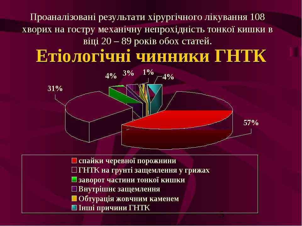 Етіологічні чинники ГНТК Проаналізовані результати хірургічного лікування 108...