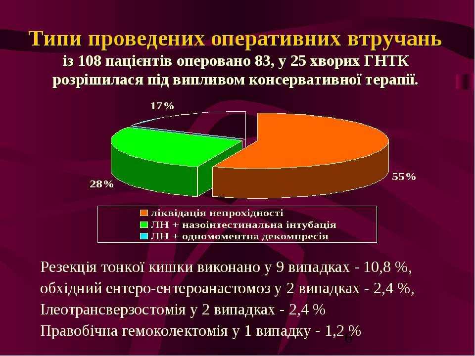 Типи проведених оперативних втручань із 108 пацієнтів оперовано 83, у 25 хвор...