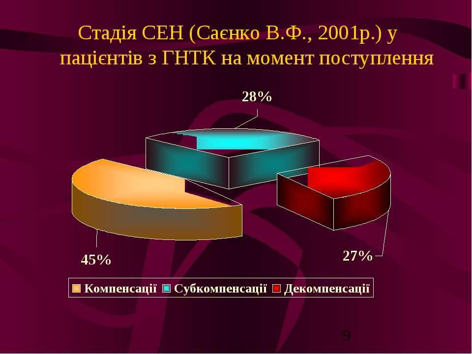 Стадія СЕН (Саєнко В.Ф., 2001р.) у пацієнтів з ГНТК на момент поступлення