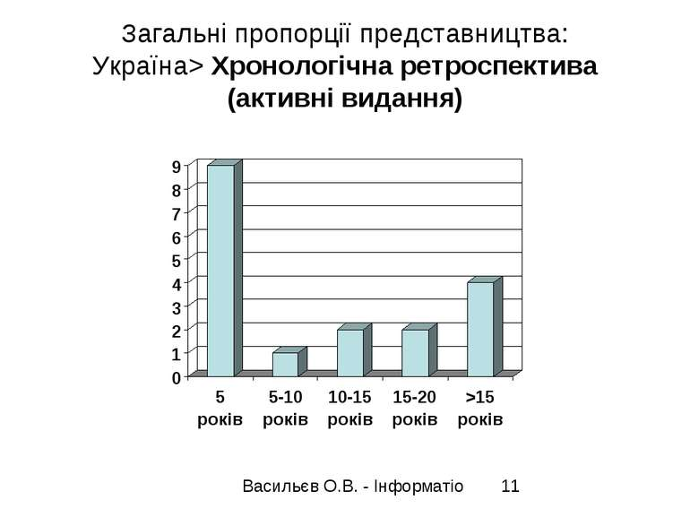 Загальні пропорції представництва: Україна> Хронологічна ретроспектива (актив...
