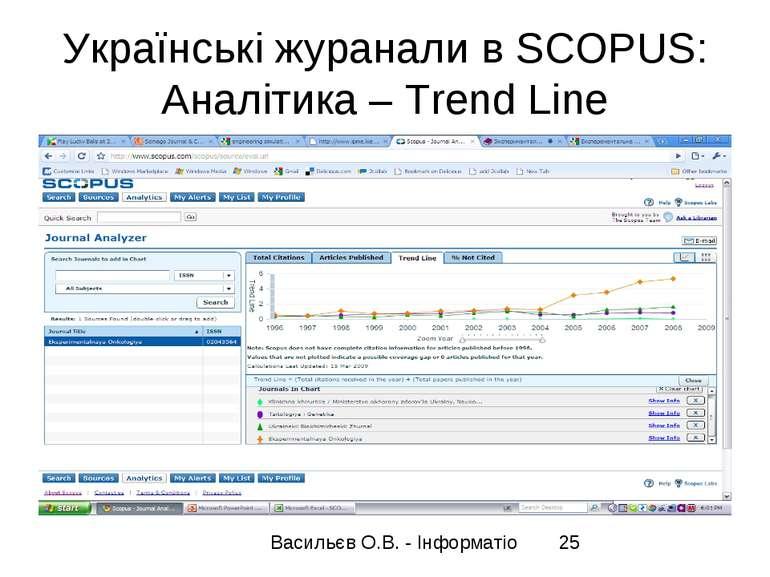 Українські журанали в SCOPUS: Аналітика – Trend Line