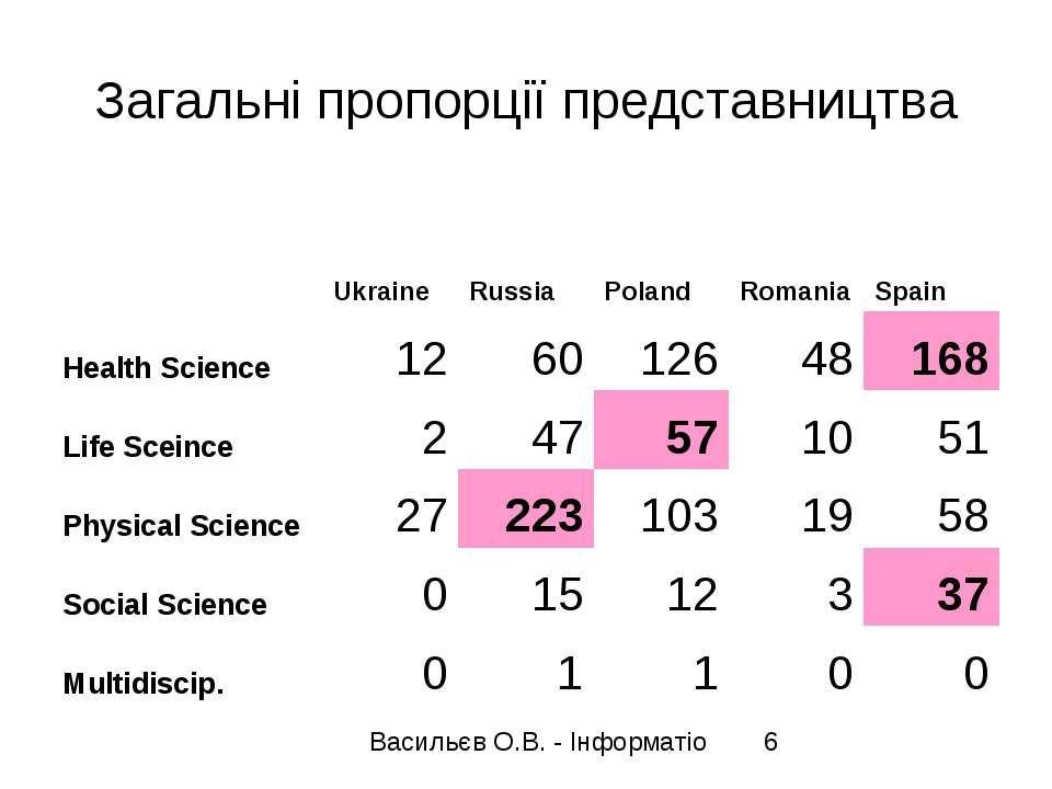 Загальні пропорції представництва  Ukraine Russia Poland Romania Spain Healt...