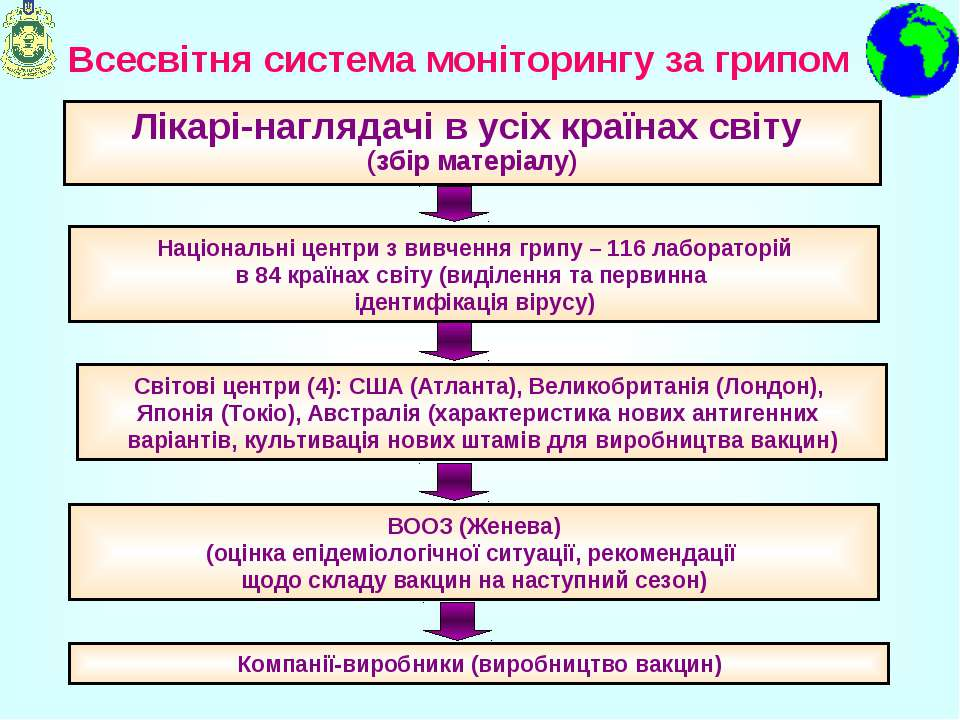 Всесвітня система моніторингу за грипом Лікарі-наглядачі в усіх країнах світу...