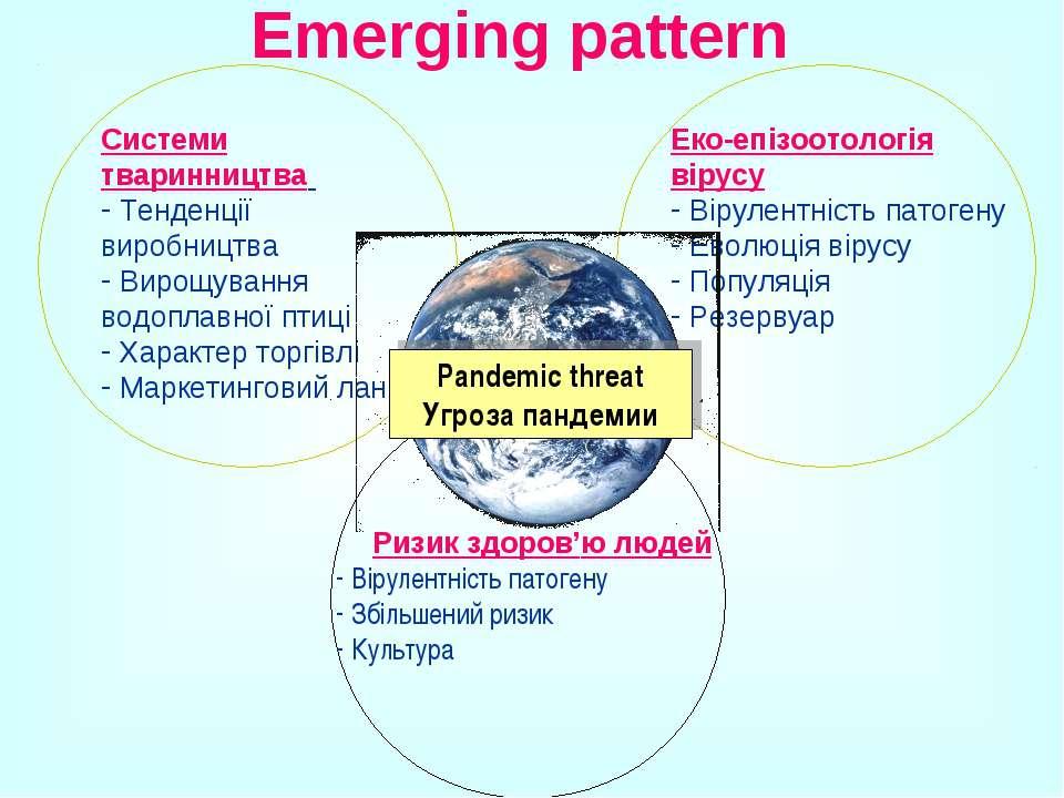 Emerging pattern Системи тваринництва Тенденції виробництва Вирощування водоп...