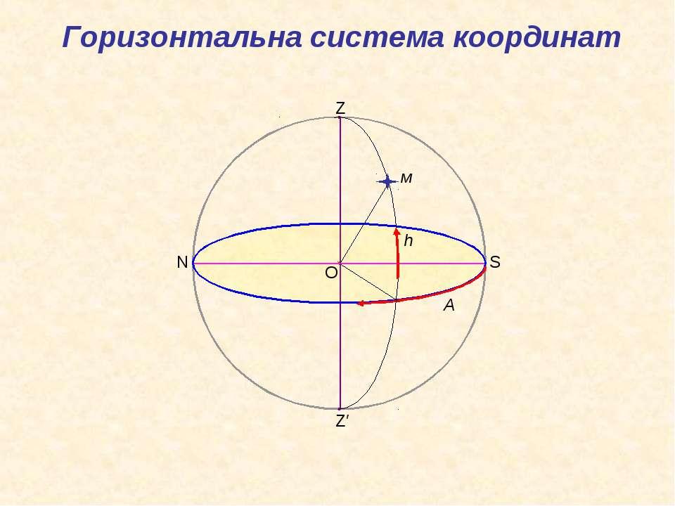 O Z Z′ S N м А h Горизонтальна система координат