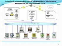 * Організація комунікацій в системі інформаційного забезпечення центральних о...