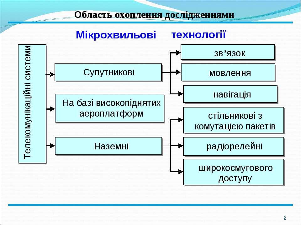 * Область охоплення дослідженнями Телекомунікаційні системи На базі високопід...