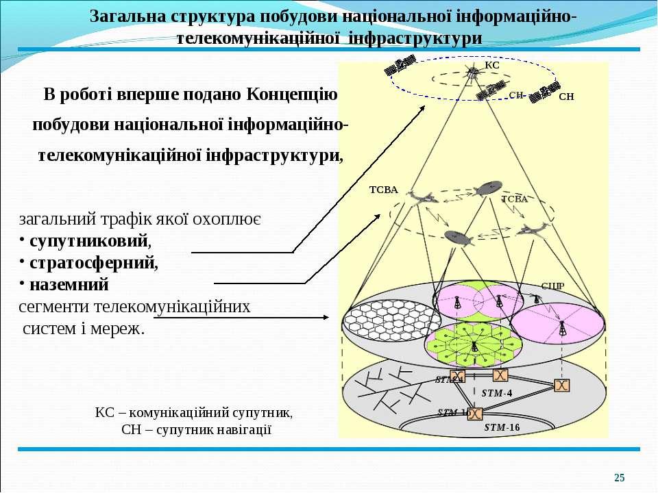 *  Загальна структура побудови національної інформаційно-телекомунікаційної ...