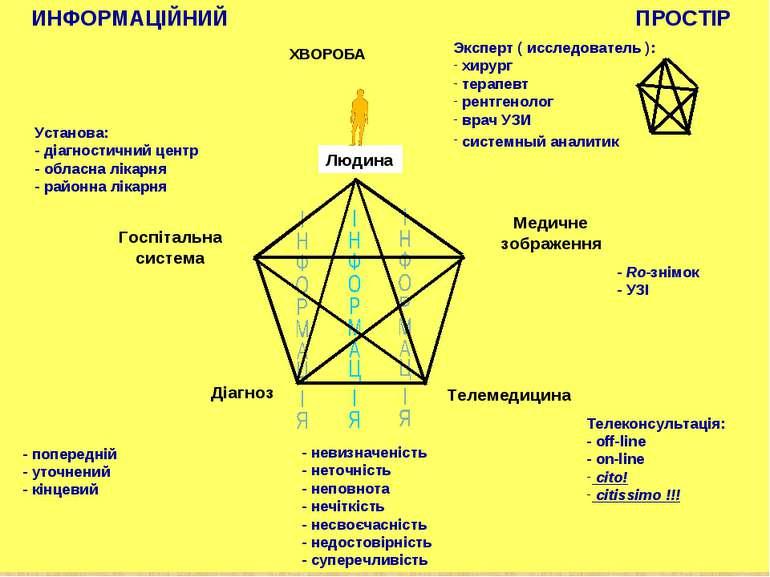 ИНФОРМАЦІЙНИЙ ПРОСТІР - попередній - уточнений - кінцевий Госпітальна система...