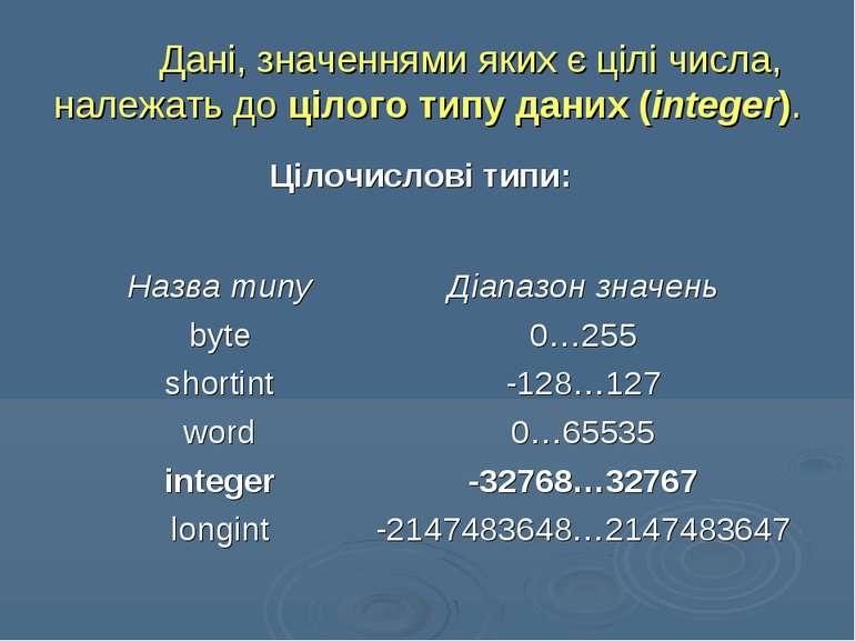 Дані, значеннями яких є цілі числа, належать до цілого типу даних (integer). ...