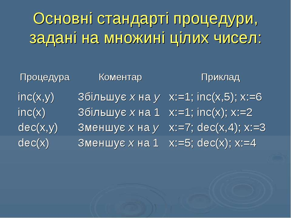 Основні стандарті процедури, задані на множині цілих чисел: