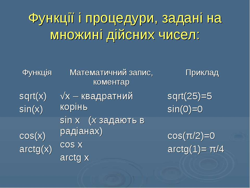 Функції і процедури, задані на множині дійсних чисел: