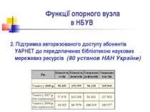 Функції опорного вузла в НБУВ 2. Підтримка авторизованого доступу абонентів У...