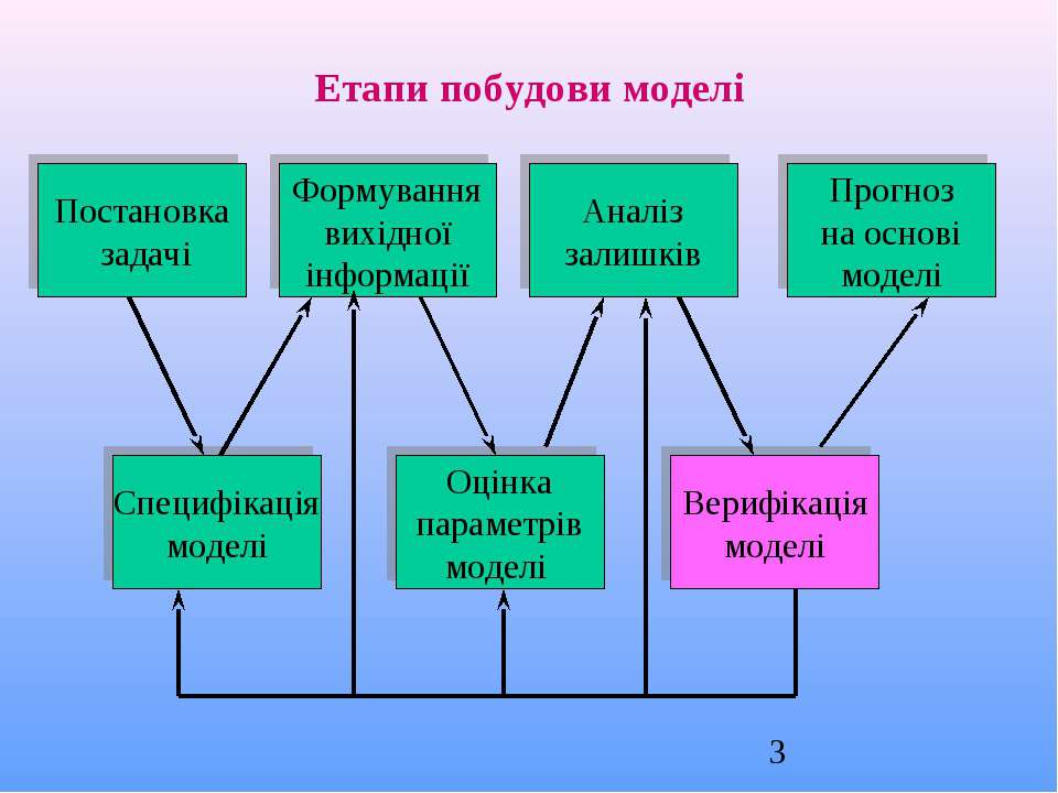 Постановка задачі Формування вихідної інформації Аналіз залишків Прогноз на о...