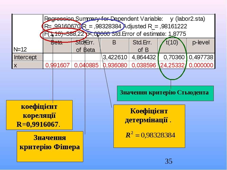 коефіцієнт кореляції R=0,9916067. Коефіцієнт детермінації . Значення критерію...