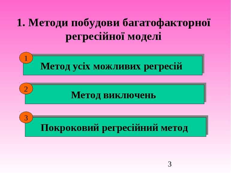 1. Методи побудови багатофакторної регресійної моделі Метод усіх можливих рег...