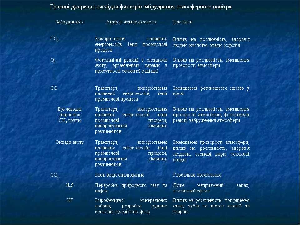 Головні джерела і наслідки факторів забруднення атмосферного повітря Забрудню...