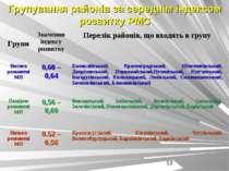 Групування районів за середнім індексом розвитку РМС Групи Значення індексу р...