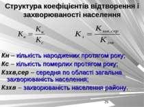 Структура коефіцієнтів відтворення і захворюваності населення Кн – кількість ...
