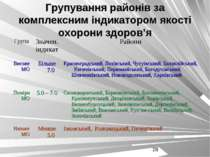 Групування районів за комплексним індикатором якості охорони здоров'я