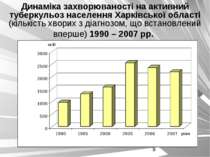 Динаміка захворюваності на активний туберкульоз населення Харківської області...