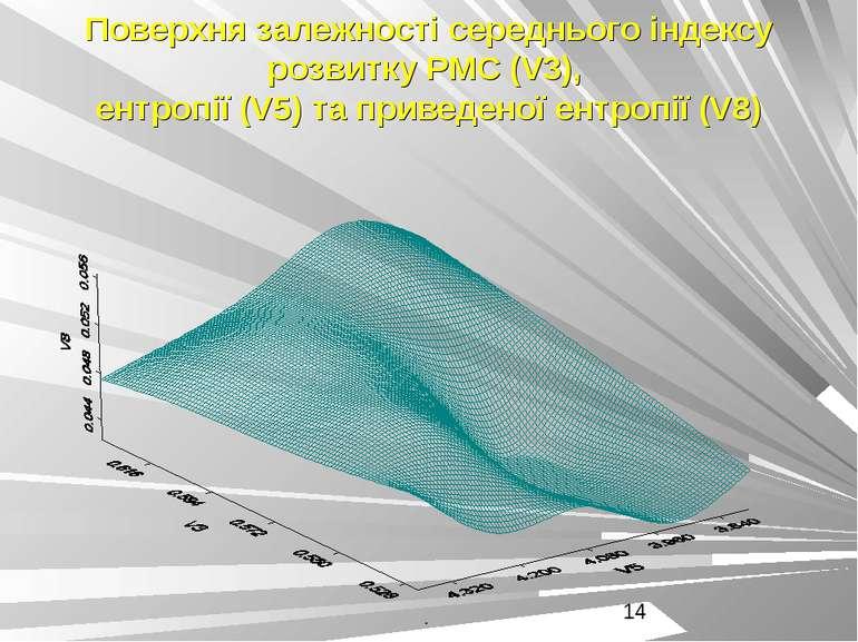 Поверхня залежності середнього індексу розвитку РМС (V3), ентропії (V5) та пр...