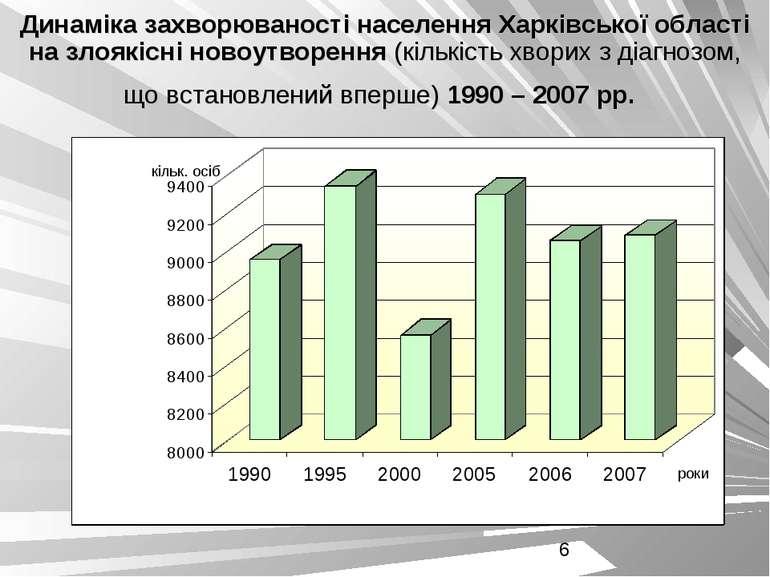 Динаміка захворюваності населення Харківської області на злоякісні новоутворе...