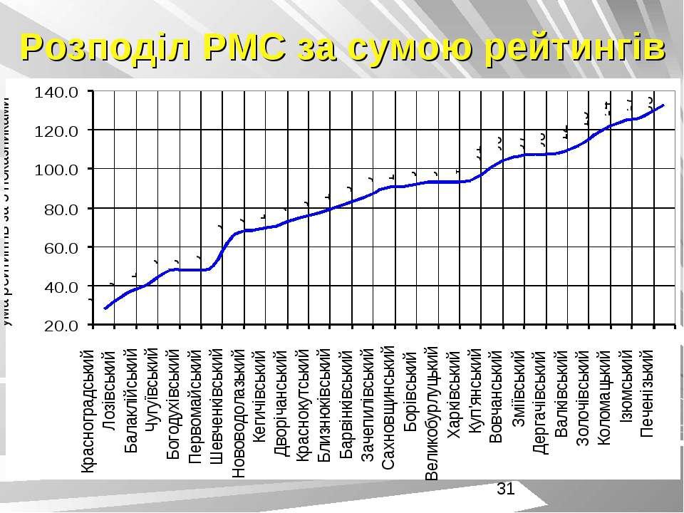 Розподіл РМС за сумою рейтингів