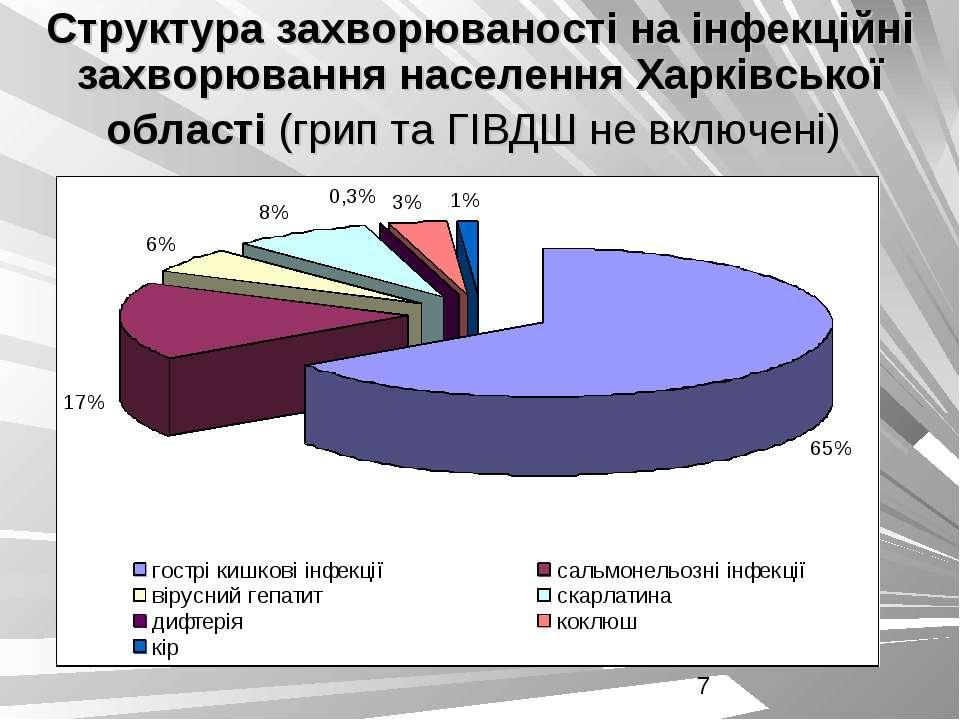 Структура захворюваності на інфекційні захворювання населення Харківської обл...