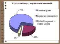 Структура імпорту портфельних інвестицій