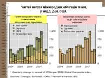 * Чистий випуск міжнародних облігацій та нот, у млрд. дол. США. Корпоративні ...