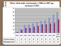 Обсяг облігацій, емітованих з 1980 по 2007 рр., трлн.дол.США