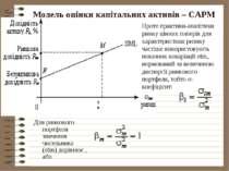 Модель оцінки капітальних активів – САРМ Для ринкового портфеля значення чисе...