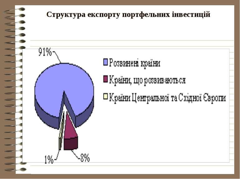 Структура експорту портфельних інвестицій
