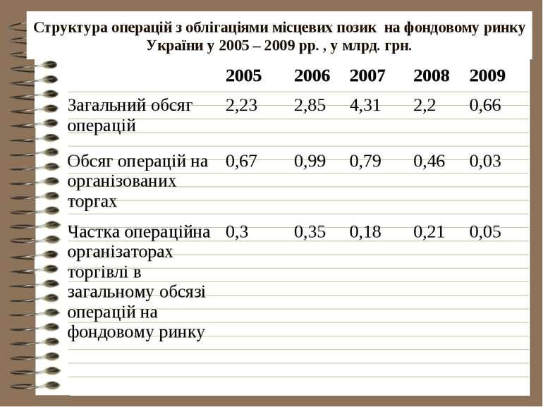 Структура операцій з облігаціями місцевих позик на фондовому ринку України у ...