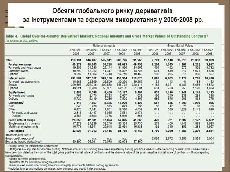 Обсяги глобального ринку деривативів за інструментами та сферами використання...