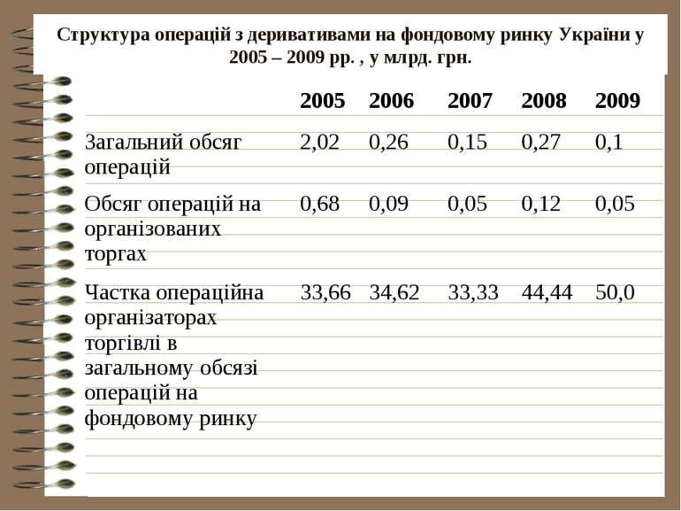Структура операцій з деривативами на фондовому ринку України у 2005 – 2009 рр...