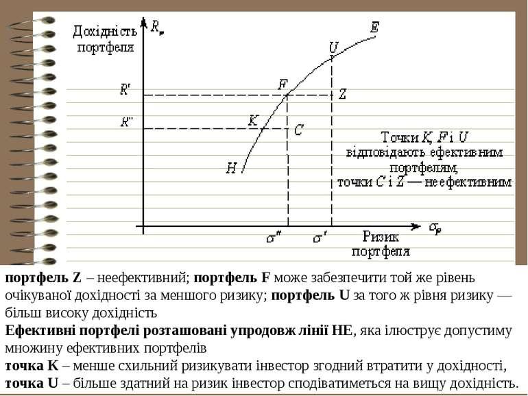 портфель Z – неефективний; портфель F може забезпечити той же рівень очікуван...