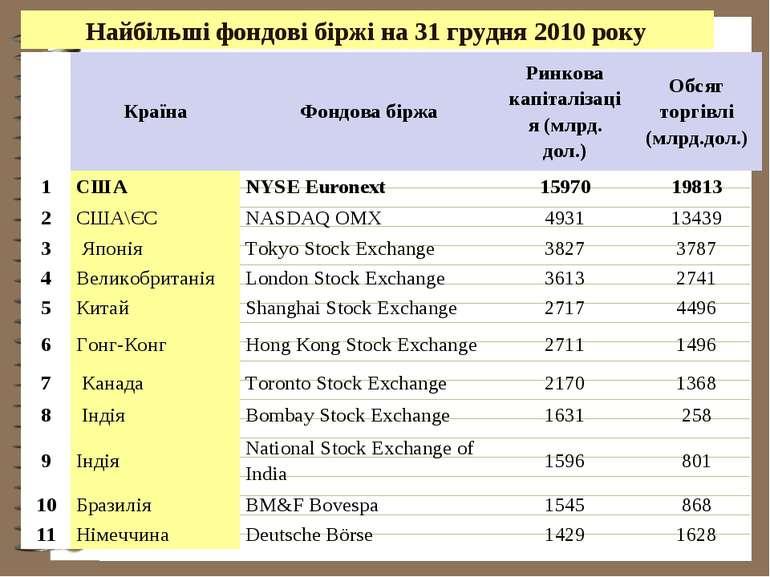 Найбільші фондові біржі на 31 грудня 2010 року Країна Фондова біржа Ринкова к...