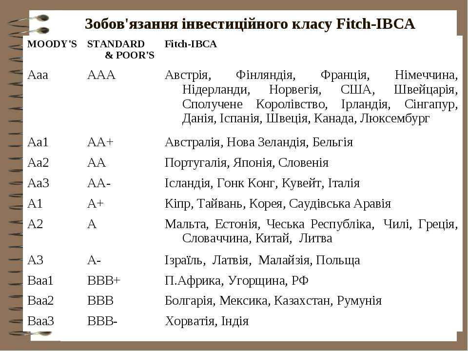 Зобов'язання інвестиційного класу Fitch-IBCA