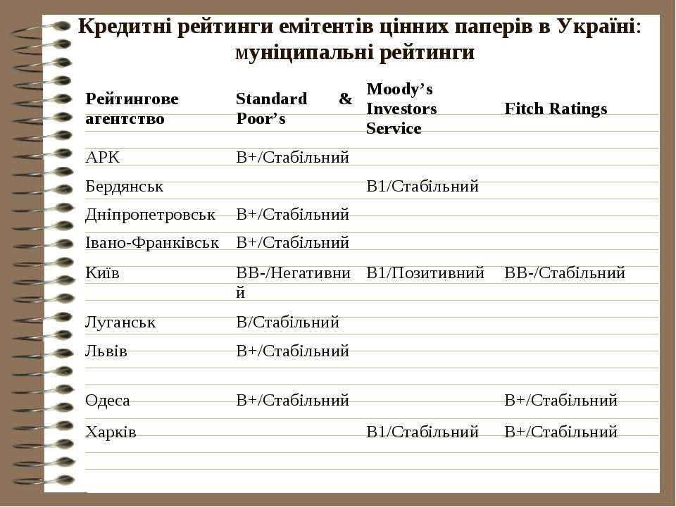 Кредитні рейтинги емітентів цінних паперів в Україні: муніципальні рейтинги