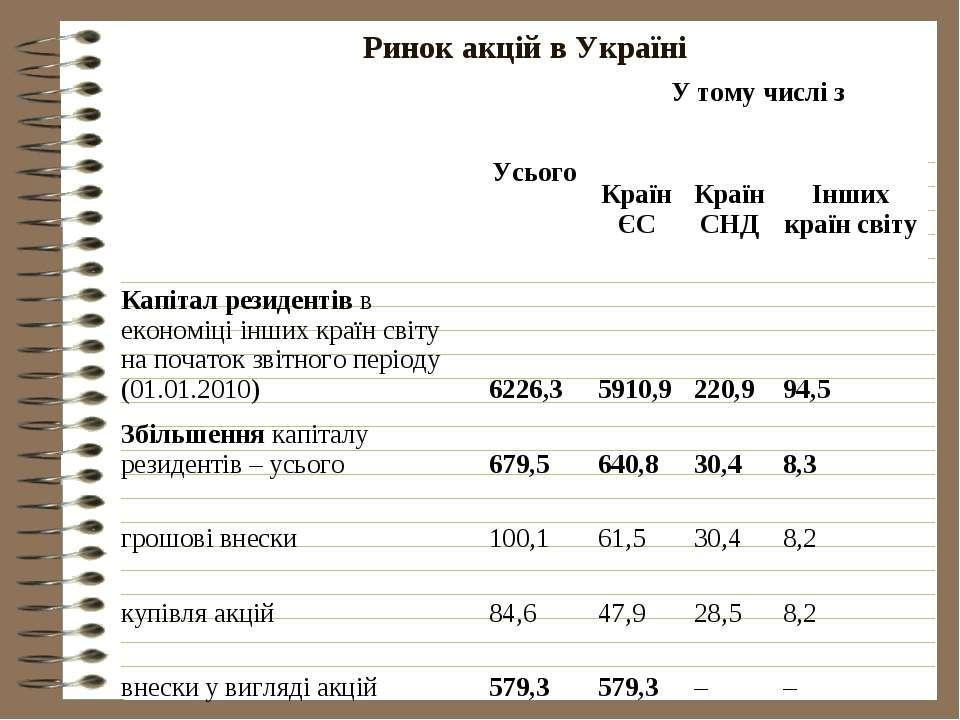 Ринок акцій в Україні