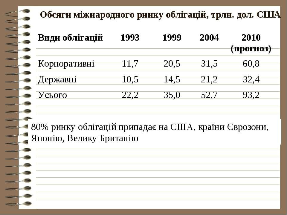 Обсяги міжнародного ринку облігацій, трлн. дол. США 80% ринку облігацій припа...