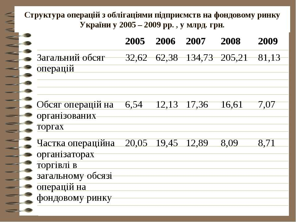 Структура операцій з облігаціями підприємств на фондовому ринку України у 200...