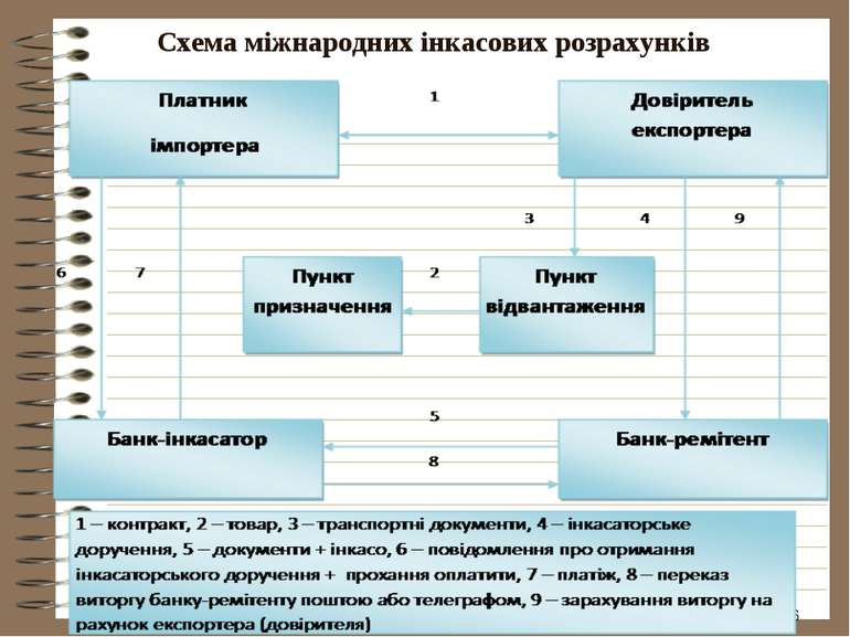 * Схема міжнародних інкасових розрахунків
