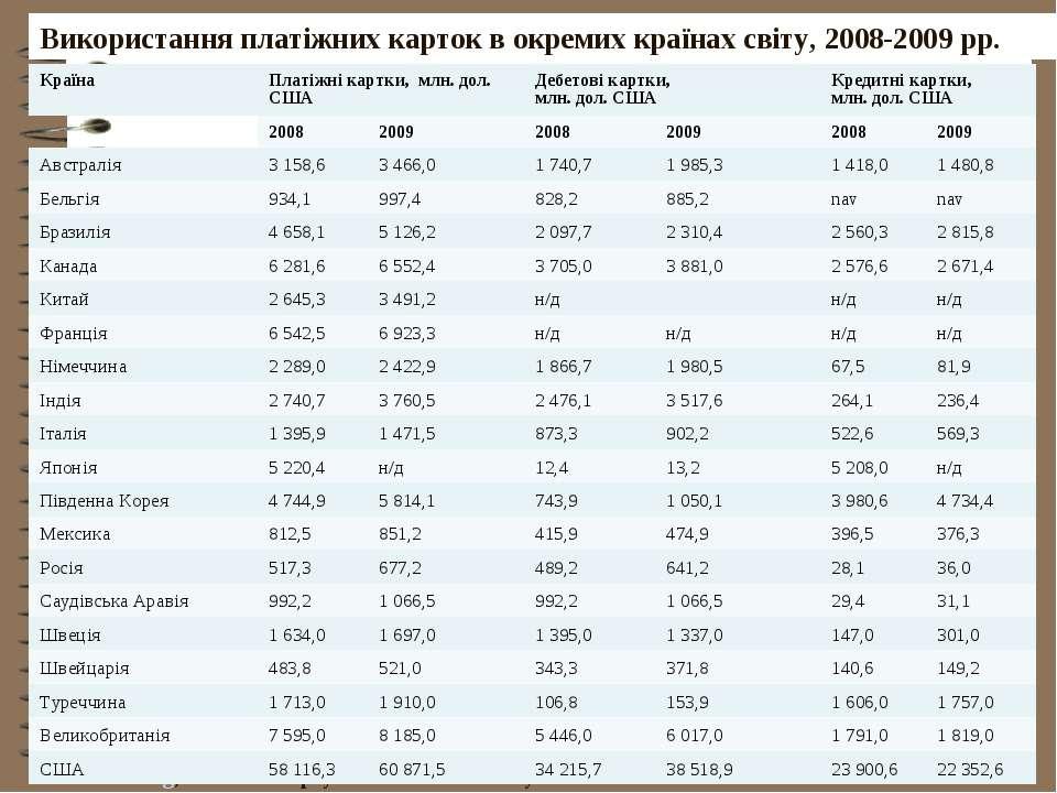 Використання платіжних карток в окремих країнах світу, 2008-2009 рр. www.bis....