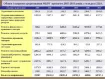 Обсяги і напрями кредитування МБРР протягом 2005-2010 років, у млн.дол.США.