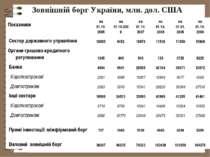 Зовнішній борг України, млн. дол. США