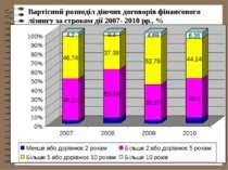 Вартісний розподіл діючих договорів фінансового лізингу за строком дії 2007- ...
